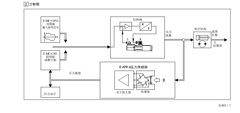 意大利阿托斯压力传感器,我公司专业提供意大利阿托斯压力传感器选型服务,并协助客户提升安全级别与认证,并且提供售后服务意大利阿托斯压力传感器 有如后系列产品联系人;望小姐 021-36314102电 021-36313685传 QQ:791072902 邮箱:wxh198912@163.com